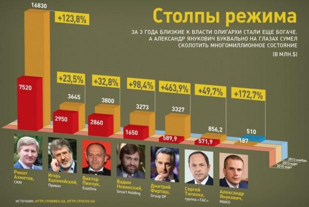 Украинските олигарси затягат примката1