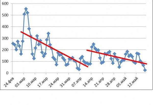 """Показател на агресивността по темата """"Русия в контекста на политическата криза в Украйна"""" за периода от 12 до 19 май 2014 г."""