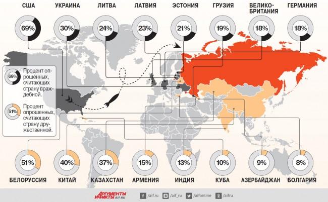 Кои са приятелите и враговете на Русия?