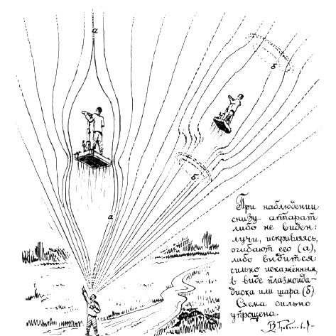 При наблюдение отдолу апаратът или не се вижда (вляво), или се превръща в мъгляв диск или кълбо. Опростена схема от книгата на Гребенников, която обяснява как се изкривяват лъчите.