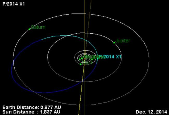 Руски астроном откри нова комета в Слънчевата система