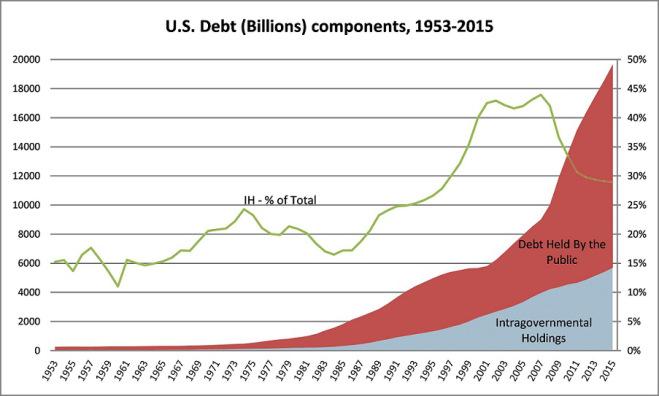 """Гърците са """"мързеливи"""", българите """"крадливи"""", а САЩ кога ще върне 16 трлн.долара дълг0"""