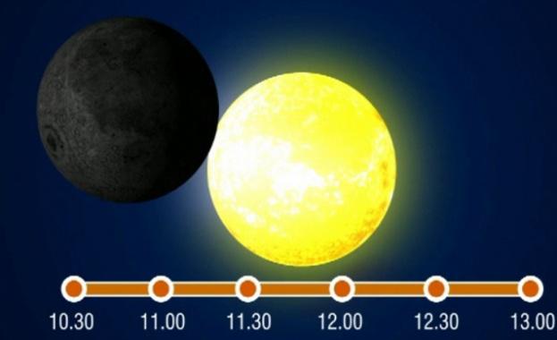 Слънчево затъмнение в пряк ефир от Берлинската обсерватория