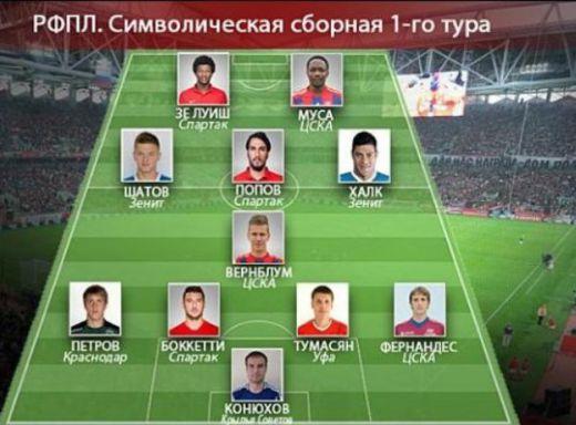 Ивелин Попов  в идеалния отбор на кръга в Русия