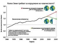 Равносметка за 2015 г.: Изядохме биоресурсите на Земята предсрочно