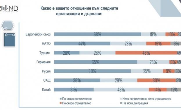 """""""Тренд"""": 60 % от българите харесват Русия, 36 на сто – САЩ"""