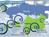 """Росатом"" е уверен в успеха на проектите в чужбина"