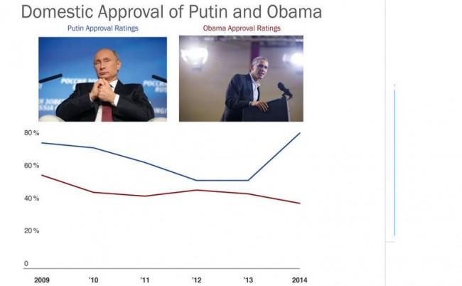 WP: Любовта на руснаците към Путин расте, а на американците към Обама – намалява