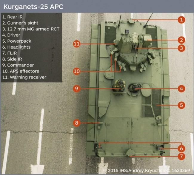 IHS Jane`s: Русия е направила революционни промени във въоръжението си