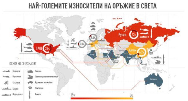 ТОП 5 на най-големите износители на оръжие в света